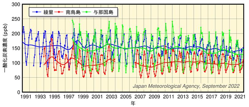 気象庁 | 一酸化炭素